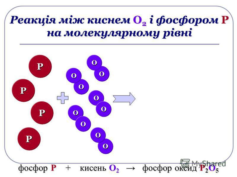 Р РО О О О Реакція між киснем О 2 і фосфором Р на молекулярному рівні О О О О Р Р О О О О Р Р О О О О О О О О Р Р фосфор Р + кисень О 2 фосфор оксид Р 2 О 5