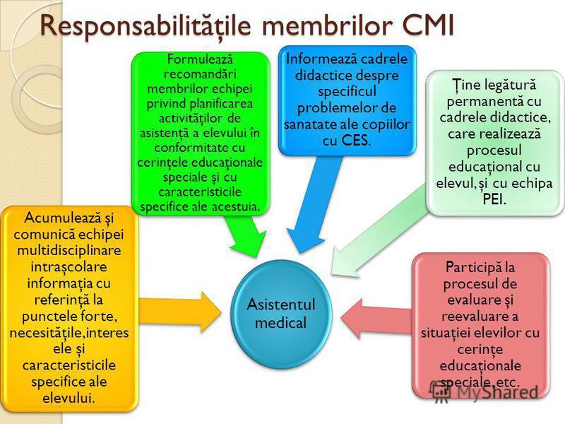 Responsabilit ă ţile membrilor CMI Asistentul medical Acumulează şi comunică echipei multidisciplinare intraşcolare informaţia cu referinţă la punctele forte, necesităţile,interes ele şi caracteristicile specifice ale elevului. Formulează recomandări