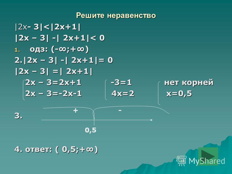 Решите неравенство |2x- 3|<|2x+1| |2x – 3| -| 2x+1|< 0 1. одс: (-;+) 2.|2x – 3| -| 2x+1|= 0 |2x – 3| =| 2x+1| 2x – 3=2x+1 -3=1 нет корней 2x – 3=2x+1 -3=1 нет корней 2x – 3=-2x-1 4x=2 х=0,5 2x – 3=-2x-1 4x=2 х=0,53. 4. ответ: ( 0,5;+) 0,5 +-