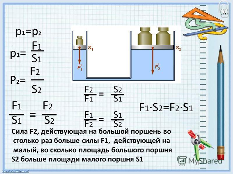 S1S1 F1F1 p1=p1= S2S2 F2F2 P2=P2= F1F1 S1S1 F2F2 S2S2 = F1·S2=F2·S1F1·S2=F2·S1 F2F2 F1F1 S2S2 S1S1 = F1F1 F2F2 S1S1 S2S2 = Сила F2, действующая на большой поршень во столько раз больше силы F1, действующей на малый, во сколько площадь большого поршня