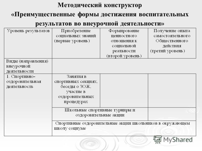 Методический конструктор «Преимущественные формы достижения воспитательных результатов во внеурочной деятельности»