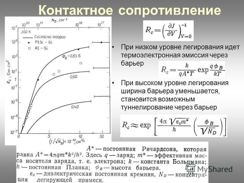 Контактное сопротивление При низком уровне легирования идет термоэлектронная эмиссия через барьер При высоком уровне легирования ширина барьера уменьшается, становится возможным туннелирование через барьер