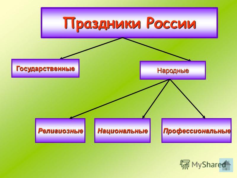 Праздники России Государственные Народные Профессиональные НациональныеРелигиозные