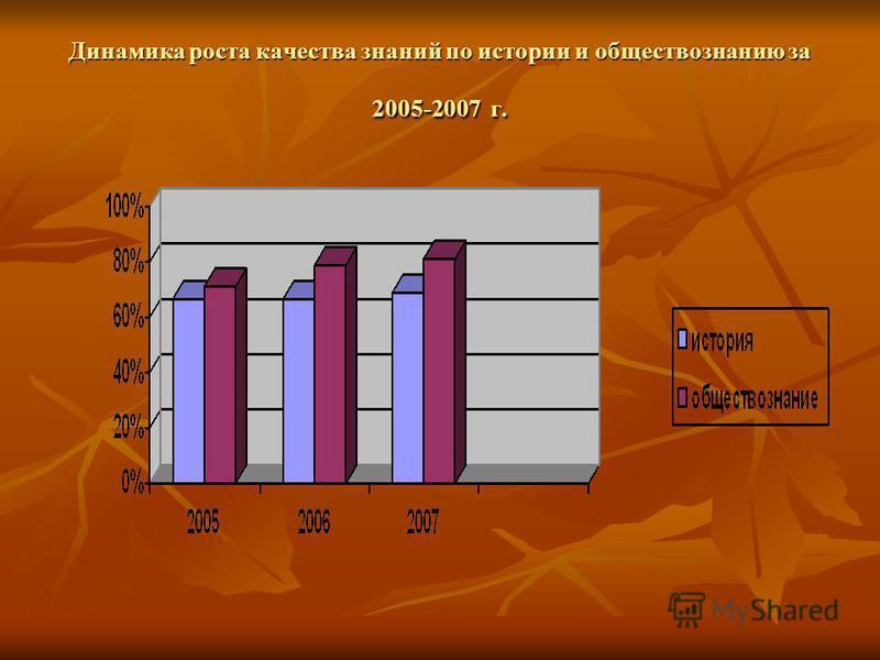 Динамика роста качества знаний по истории и обществознанию за 2005-2007 г.