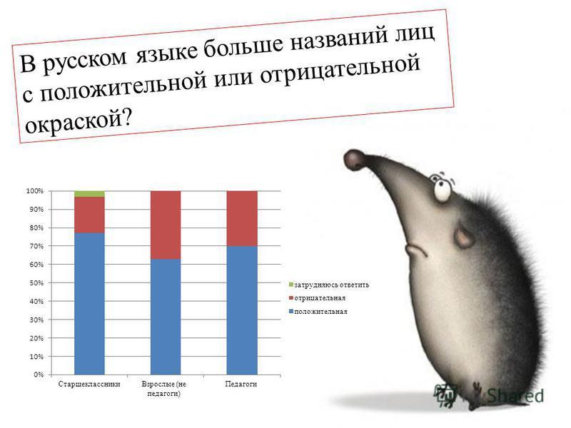 В русском языке больше названий лиц с положительной или отрицательной окраской?