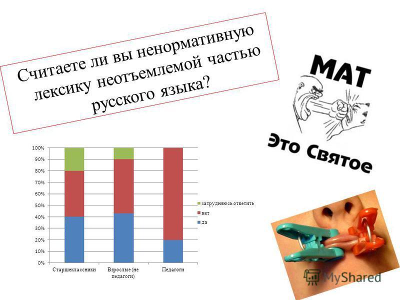Считаете ли вы ненормативную лексику неотъемлемой частью русского языка?