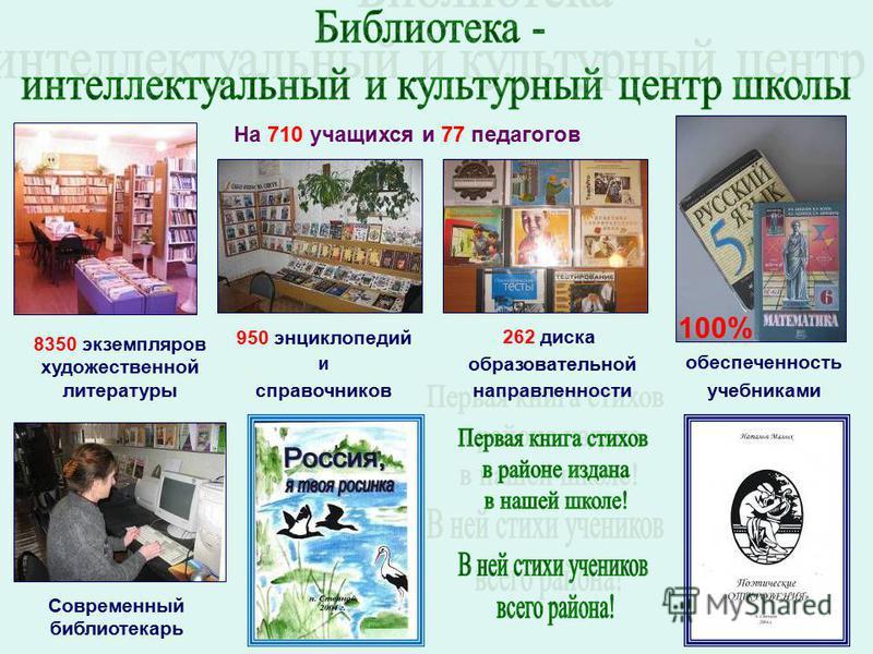 100% На 710 учащихся и 77 педагогов 8350 экземпляров художественной литературы 950 энциклопедий и справочников обеспеченность учебниками 262 диска образовательной направленности Современный библиотекарь
