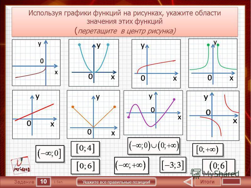 10 Задание Укажите все правильные позиции! Текст задания Итоги 1 бал. Используя графики функций на рисунках, укажите области значения этих функций ( перетащите в центр рисунка) Используя графики функций на рисунках, укажите области значения этих функ