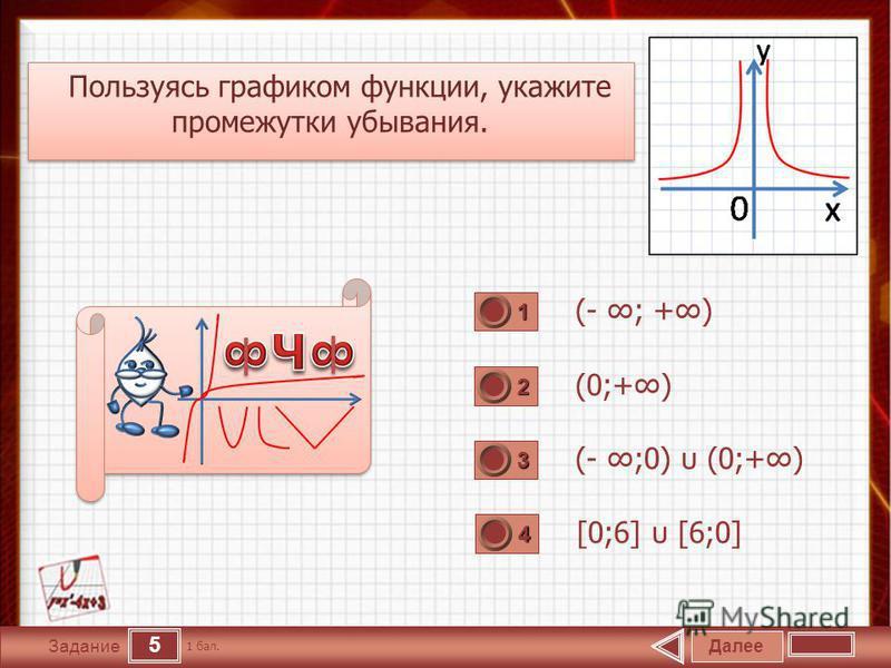 5 Задание Пользуясь графиком функции, укажите промежутки убывания. Пользуясь графиком функции, укажите промежутки убывания. (- ; +) (0;+) (- ;0) υ (0;+) [0;6] υ [6;0] Далее 1 бал. 1111 0 2222 0 3333 0 4444 0