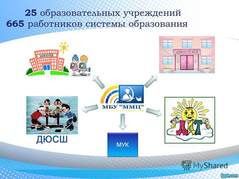 МУК 25 образовательных учреждений 665 работников системы образования