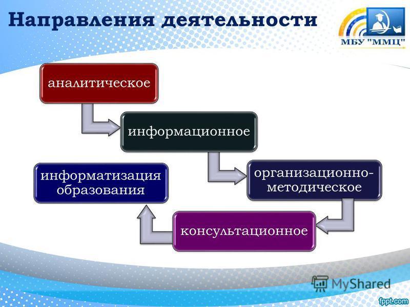 Направления деятельности аналитическое информационное организационно- методическое консультационное информатизация образования