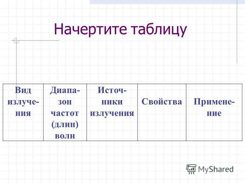 Начертите таблицу Вид излучения Диапа- зон частот (длин) волн Источ- ники излучения Свойства Примене- ние