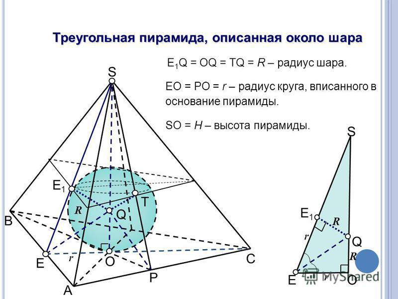 Треугольная пирамида, описанная около шара E 1 Q = OQ = TQ = R – радиус шара. EO = PO = r – радиус круга, вписанного в основание пирамиды. A B C O S P E Q E1E1 T r E1E1 E O Q S R R r r SO = H – высота пирамиды. R