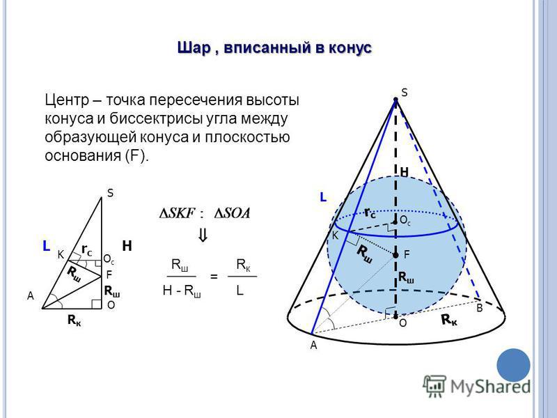 Шар, вписанный в конус A L S O A F K RкRк RшRш H RшRш rсrс OсOс RшRш B O F S OсOс K H RкRк L rсrс RшRш RшRш H - R ш = RкRк L Центр – точка пересечения высоты конуса и биссектрисы угла между образующей конуса и плоскостью основания (F).