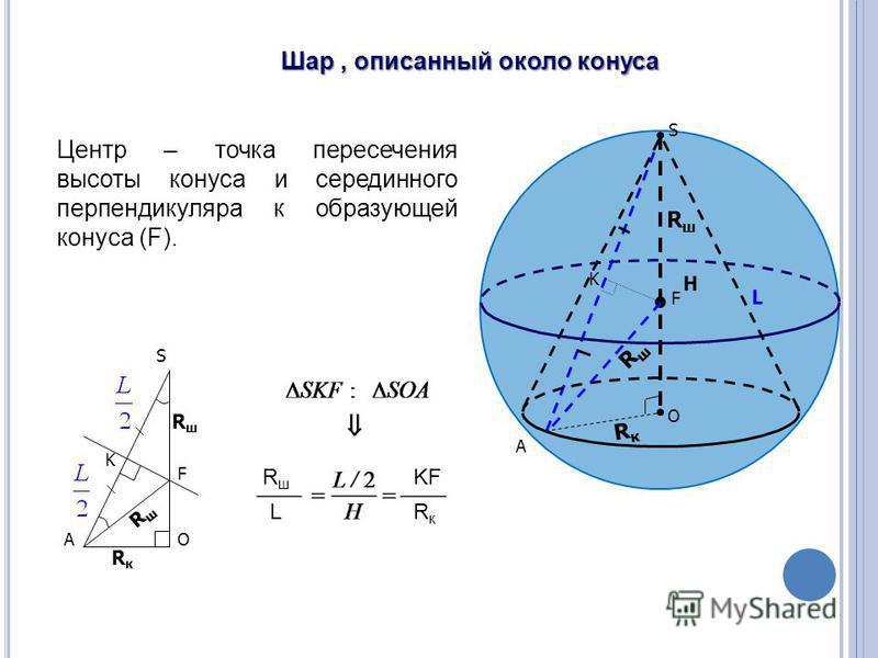 RшRш RшRш RкRк O F L S H K Шар, описанный около конуса RкRк A RшRш RшRш S OA F K RшRш LRкRк KF Центр – точка пересечения высоты конуса и серединного перпендикуляра к образующей конуса (F).
