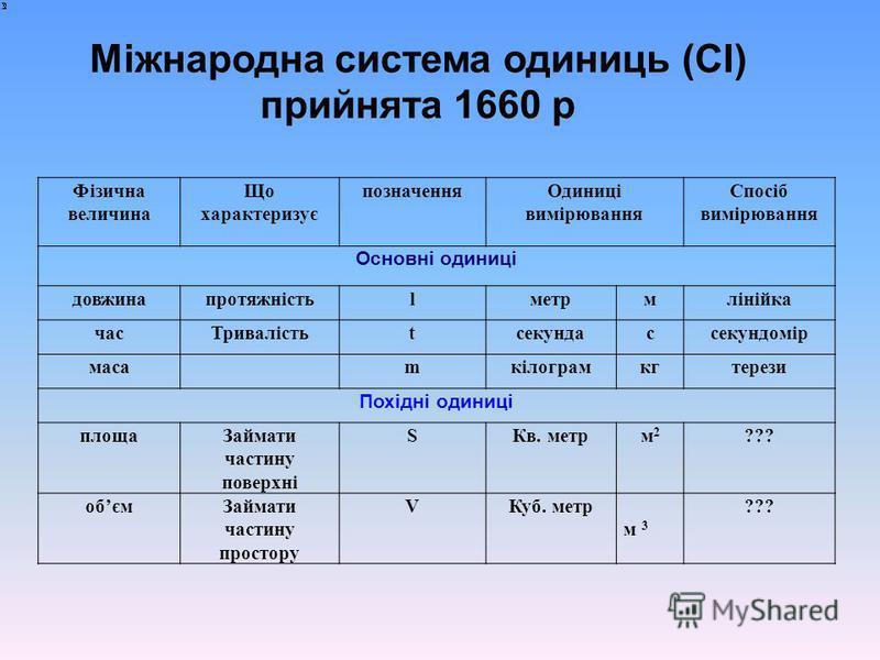Міжнародна система одиниць (СІ) прийнята 1660 р Фізична величина Що характеризує позначенняОдиниці вимірювання Спосіб вимірювання Основні одиниці довжинапротяжністьlметрмлінійка часТривалістьtcекундассекундомір масаmкілограмкгтерези Похідні одиниці п