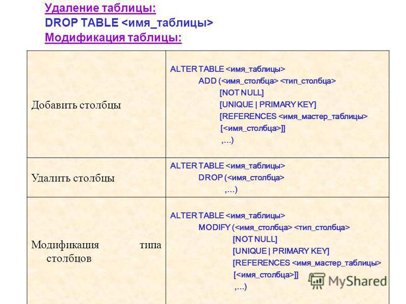 Удаление таблицы: DROP TABLE Модификация таблицы: Добавить столбцы ALTER TABLE ADD ( [NOT NULL] [UNIQUE | PRIMARY KEY] [REFERENCES [ ]],...) Удалить столбцы ALTER TABLE DROP (,...) Модификация типа столбцов ALTER TABLE MODIFY ( [NOT NULL] [UNIQUE | P