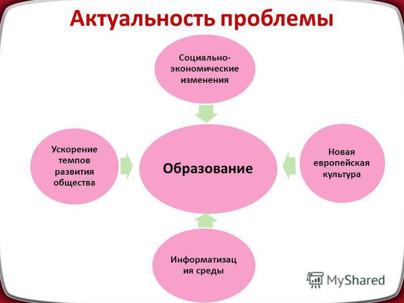 По данным ученых в российском образовании знания занимают 65%, умения – 25%, обобщенные умения – 10%.