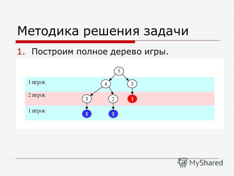 Методика решения задачи 1. Построим полное дерево игры.