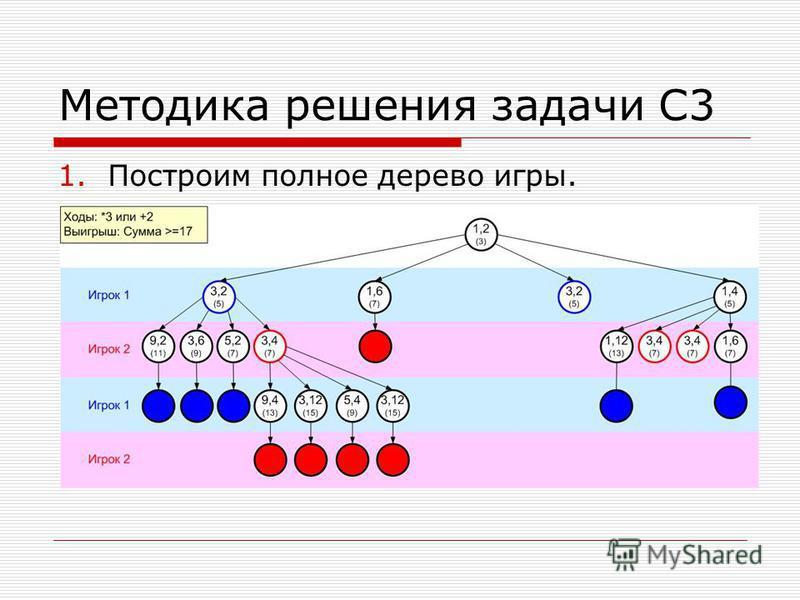 Методика решения задачи С3 1. Построим полное дерево игры.