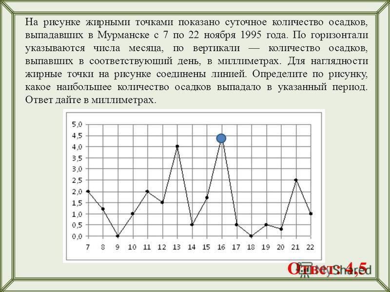 На рисунке жирными точками показано суточное количество осадков, выпадавших в Мурманске с 7 по 22 ноября 1995 года. По горизонтали указываются числа месяца, по вертикали количество осадков, выпавших в соответствующий день, в миллиметрах. Для наглядно