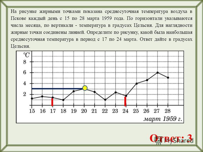 На рисунке жирными точками показана среднесуточная температура воздуха в Пскове каждый день с 15 по 28 марта 1959 года. По горизонтали указываются числа месяца, по вертикали - температура в градусах Цельсия. Для наглядности жирные точки соединены лин