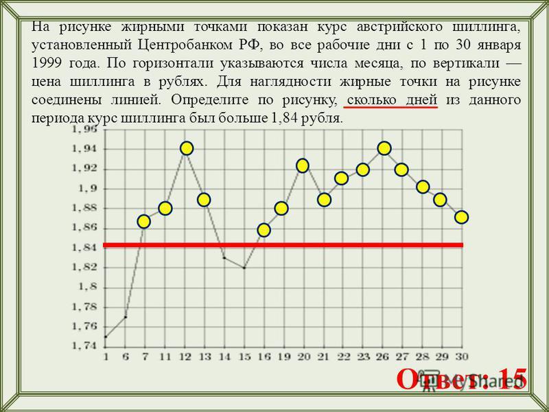 На рисунке жирными точками показан курс австрийского шиллинга, установленный Центробанком РФ, во все рабочие дни с 1 по 30 января 1999 года. По горизонтали указываются числа месяца, по вертикали цена шиллинга в рублях. Для наглядности жирные точки на