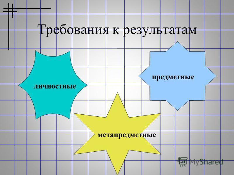 Требования к результатам личностные метапредметные предметные