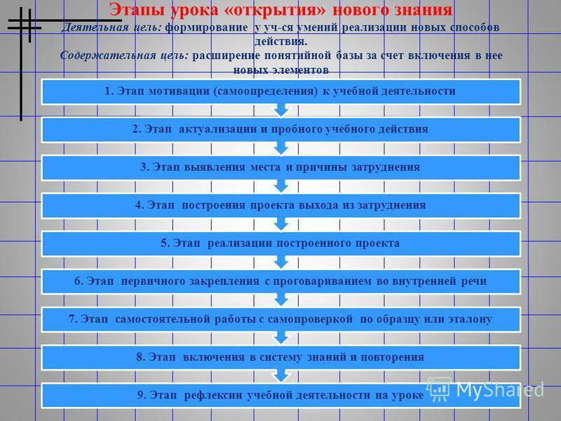 Этапы урока «открытия» нового знания Деятельная цель: формирование у уч-ся умений реализации новых способов действия. Содержательная цель: расширение понятийной базы за счет включения в нее новых элементов 9. Этап рефлексии учебной деятельности на ур