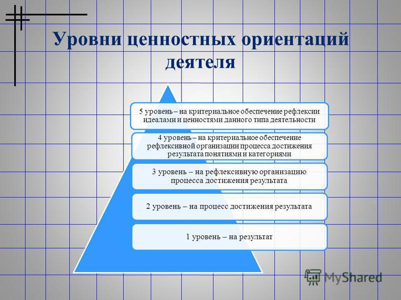 Уровни ценностных ориентаций деятеля 5 уровень – на критериальное обеспечение рефлексии идеалами и ценностями данного типа деятельности 4 уровень – на критериальное обеспечение рефлексивной организации процесса достижения результата понятиями и катег