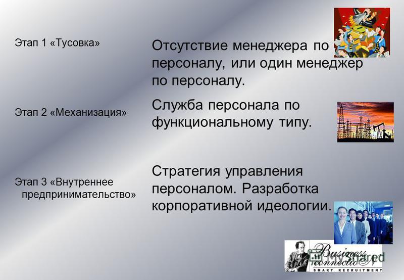 Этап 1 «Тусовка» Этап 2 «Механизация» Этап 3 «Внутреннее предпринимательство» Отсутствие менеджера по персоналу, или один менеджер по персоналу. Служба персонала по функциональному типу. Стратегия управления персоналом. Разработка корпоративной идеол