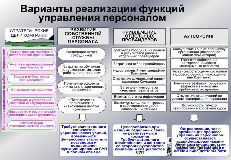 Варианты реализации функций управления персоналом