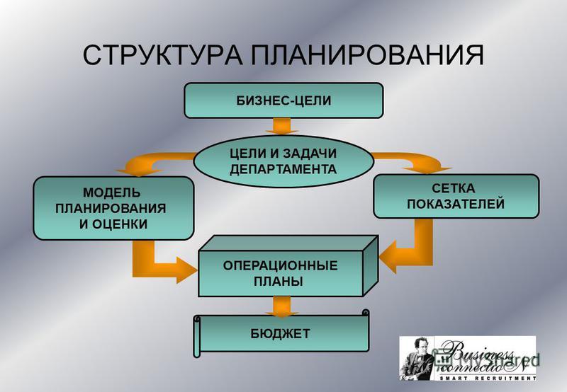 СЕТКА ПОКАЗАТЕЛЕЙ СТРУКТУРА ПЛАНИРОВАНИЯ БИЗНЕС-ЦЕЛИ МОДЕЛЬ ПЛАНИРОВАНИЯ И ОЦЕНКИ ОПЕРАЦИОННЫЕ ПЛАНЫ БЮДЖЕТ ЦЕЛИ И ЗАДАЧИ ДЕПАРТАМЕНТА