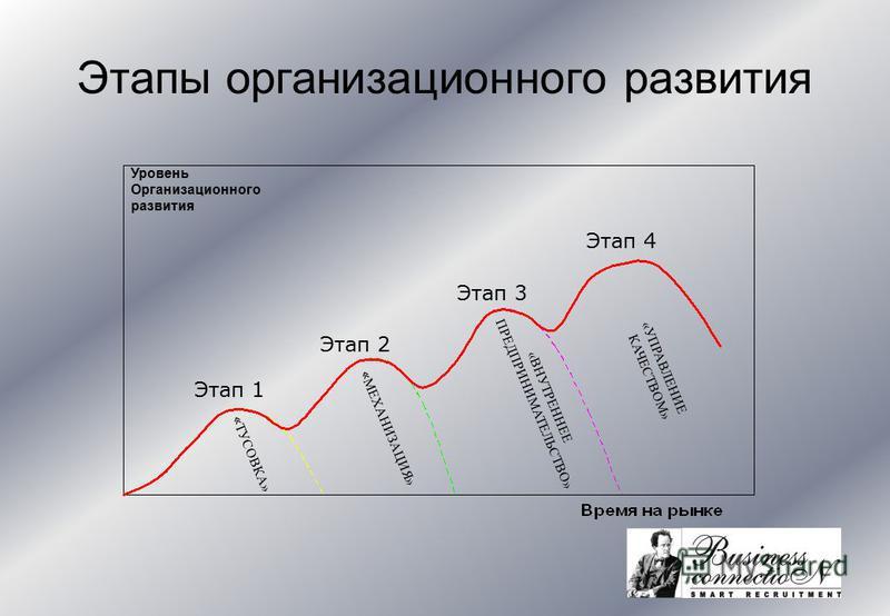 Этапы организационного развития « ТУСОВКА» « МЕХАНИЗАЦИЯ» «ВНУТРЕННЕЕ ПРЕДПРИНИМАТЕЛЬСТВО» «УПРАВЛЕНИЕ КАЧЕСТВОМ» Этап 1 Этап 2 Этап 3 Этап 4 Уровень Организационного развития