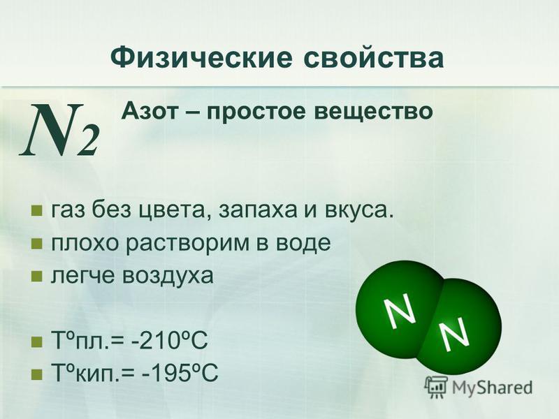 Физические свойства Азот – простое вещество газ без цвета, запаха и вкуса. плохо растворим в воде легче воздуха Tºпл.= -210ºС Tºкип.= -195ºС N2N2