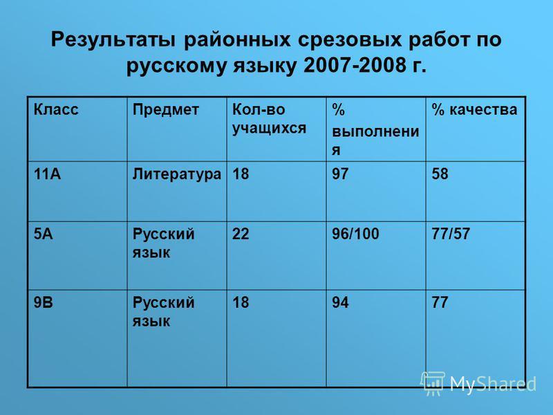 Результаты районных срезовых работ по русскому языку 2007-2008 г. Класс ПредметКол-во учащихся % выполнения % качества 11АЛитература 189758 5АРусский язык 2296/10077/57 9ВРусский язык 189477