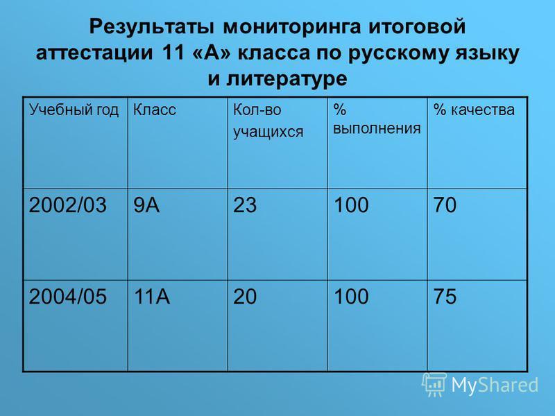Результаты мониторинга итоговой аттестации 11 «А» класса по русскому языку и литературе Учебный год Класс Кол-во учащихся % выполнения % качества 2002/039А2310070 2004/0511А2010075