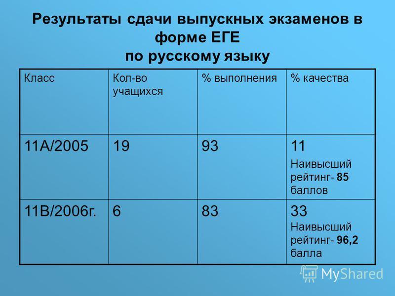 Результаты сдачи выпускных экзаменов в форме ЕГЕ по русскому языку Класс Кол-во учащихся % выполнения% качества 11А/2005199311 Наивысший рейтинг- 85 баллов 11В/2006 г.68333 Наивысший рейтинг- 96,2 балла