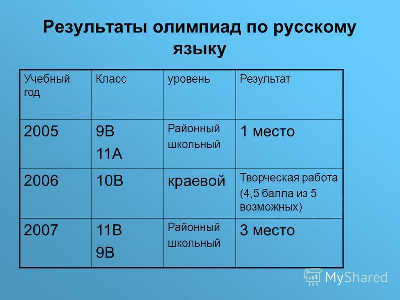 Результаты олимпиад по русскому языку Учебный год Классуровень Результат 20059В 11А Районный школьный 1 место 200610Вкраевой Творческая работа (4,5 балла из 5 возможных) 200711В 9В Районный школьный 3 место