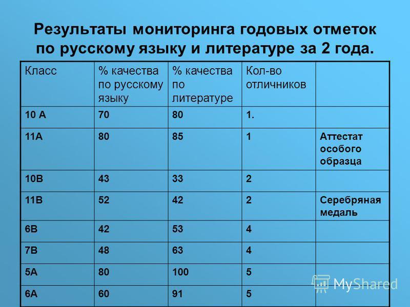 Результаты мониторинга годовых отметок по русскому языку и литературе за 2 года. Класс% качества по русскому языку % качества по литературе Кол-во отличников 10 А70801. 11А80851Аттестат особого образца 10В43332 11В52422Серебряная медаль 6В42534 7В486