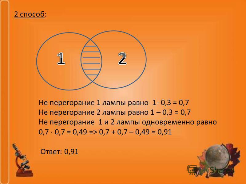 2 способ: Не перегорание 1 лампы равно 1- 0,3 = 0,7 Не перегорание 2 лампы равно 1 – 0,3 = 0,7 Не перегорание 1 и 2 лампы одновременно равно 0,7 0,7 = 0,49 => 0,7 + 0,7 – 0,49 = 0,91 Ответ: 0,91