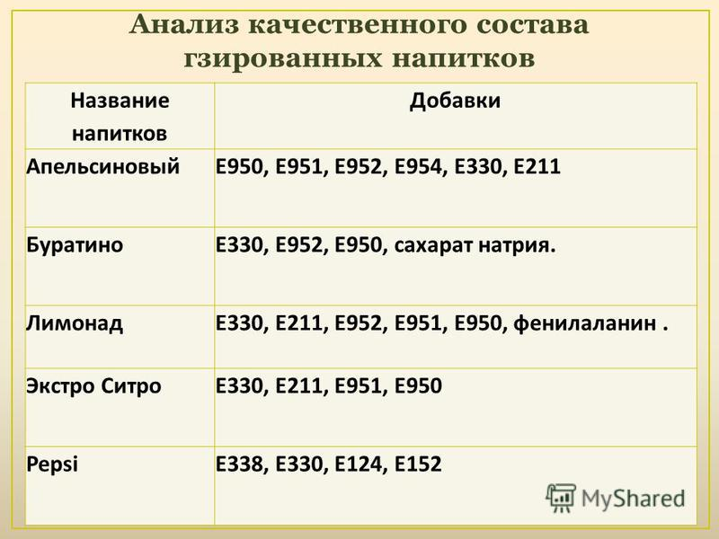 Название напитков Добавки АпельсиновыйЕ950, Е951, Е952, Е954, Е330, Е211 БуратиноЕ330, Е952, Е950, сахарат натрия. ЛимонадЕ330, Е211, Е952, Е951, Е950, фенилаланин. Экстро СитроЕ330, Е211, Е951, Е950 PepsiЕ338, Е330, Е124, Е152 Анализ качественного с
