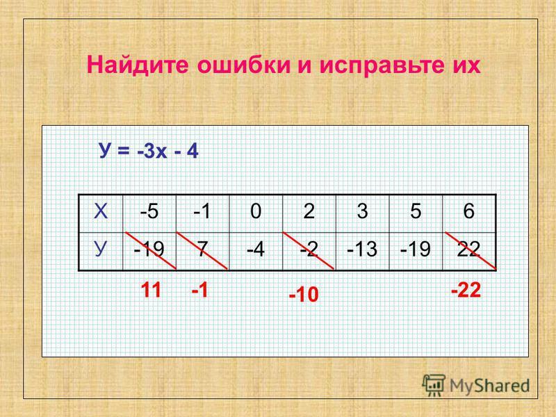 Найдите ошибки и исправьте их Х-502356 У-197-4-2-13-1922 У = -3 х - 4 11 -10 -22