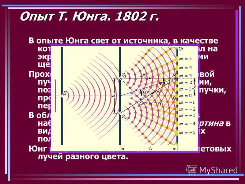 Опыт Т. Юнга. 1802 г. В опыте Юнга свет от источника, в качестве которого служила узкая щель S, падал на экран с двумя близко расположенными щелями S1 и S2. Проходя через каждую из щелей, световой пучок уширялся вследствие дифракции, поэтому на белом
