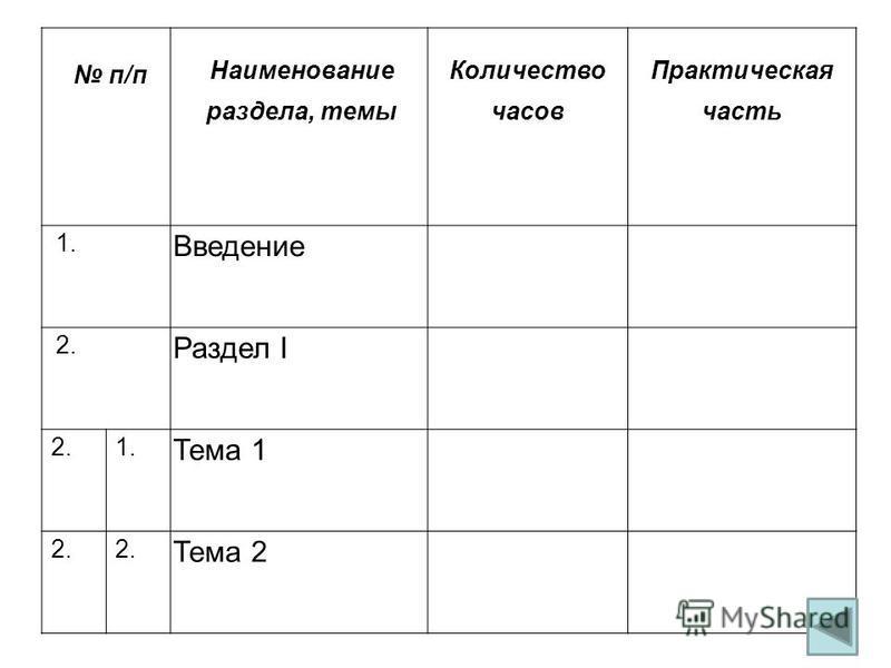 п/п Наименование раздела, темы Количество часов Практическая часть 1. Введение 2. Раздел I 2.1. Тема 1 2. Тема 2