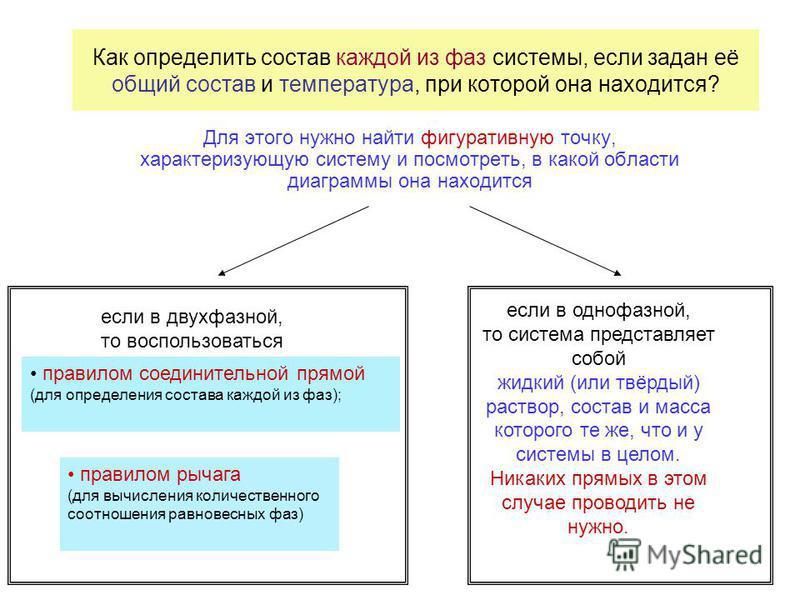 Как определить состав каждой из фаз системы, если задан её общий состав и температура, при которой она находится? Для этого нужно найти фигуративную точку, характеризующую систему и посмотреть, в какой области диаграммы она находится если в двухфазно
