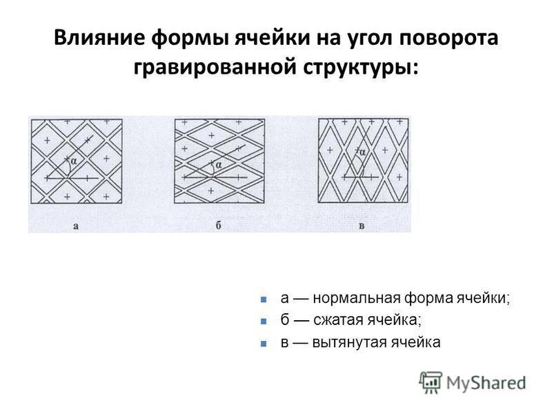 Влияние формы ячейки на угол поворота гравированной структуры: а нормальная форма ячейки; б сжатая ячейка; в вытянутая ячейка