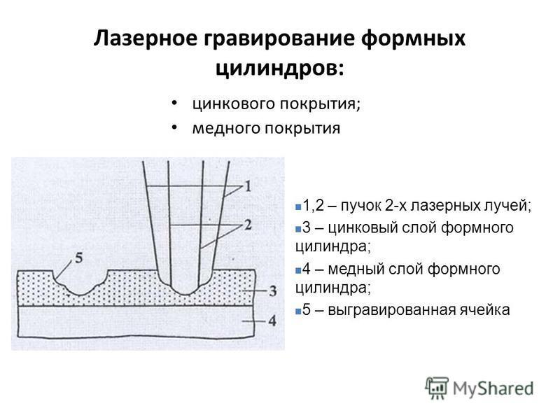 Лазерное гравирование формных цилиндров: цинкового покрытия; медного покрытия 1,2 – пучок 2-х лазерных лучей; 3 – цинковый слой формного цилиндра; 4 – медный слой формного цилиндра; 5 – выгравированная ячейка