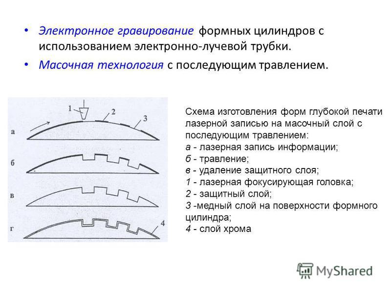 Электронное гравирование формных цилиндров с использованием электронно-лучевой трубки. Масочная технология с последующим травлением. Схема изготовления форм глубокой печати лазерной записью на масочный слой с последующим травлением: а - лазерная запи