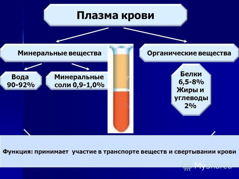 Плазма крови Минеральные вещества Органические вещества Вода 90-92% Минеральные соли 0,9-1,0% Белки 6,5-8% Жиры и углеводы 2% Функция: принимает участие в транспорте веществ и свертывании крови